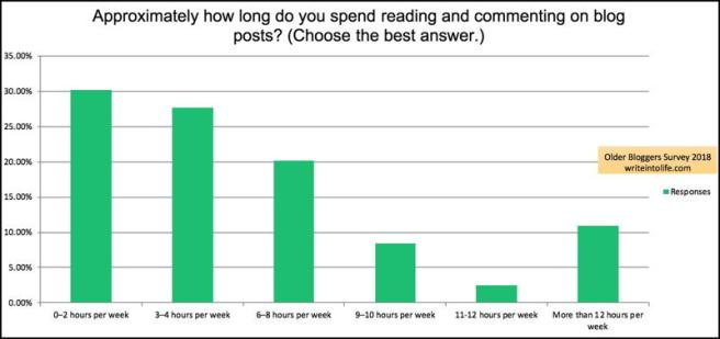 30% of older bloggers spend 0–2 hours weekly reading and commenting on posts, and 10% spend more than 12 hours